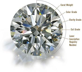 How to Pick Out a Diamond