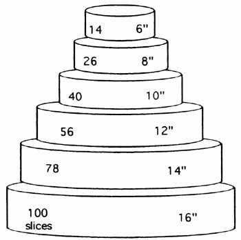 Wedding Cake Serving Guide