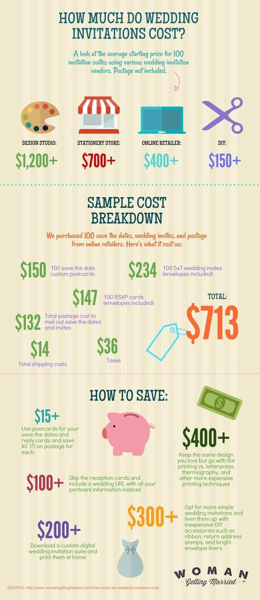 How much do wedding invitations cost for How much will a wedding cost