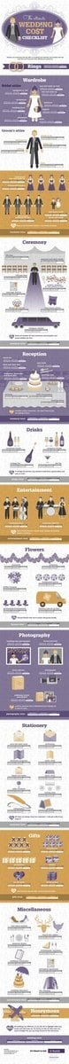this infographic will help you plan your wedding budget